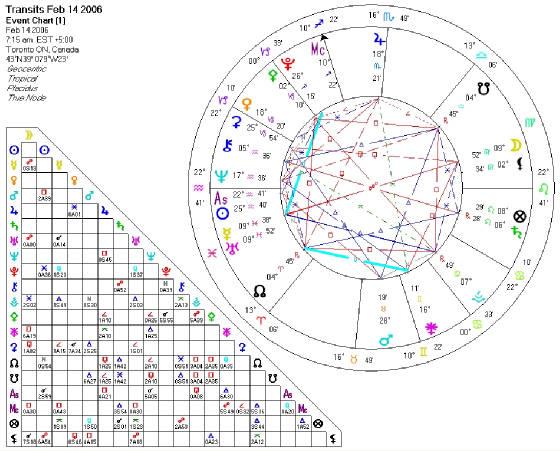 virgoian monkey daily horoscope
