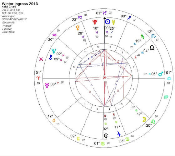 Toronto Psychic Services Astrology Tara Greene